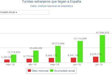 Gráfico de la llegada de turistas extranjeros en septiembre