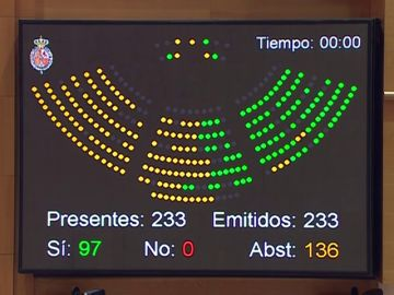 El Senado aprueba la exhumación de Franco del Valle de los Caídos gracias a la abstención del PP