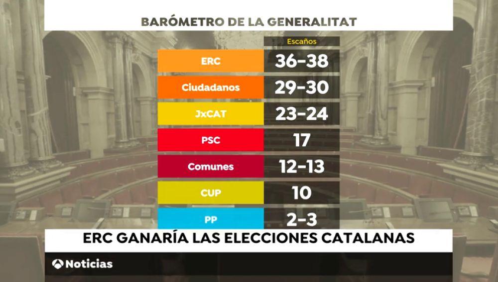 ERC ganaría las elecciones y los independentistas revalidarían mayoría, según sondeo