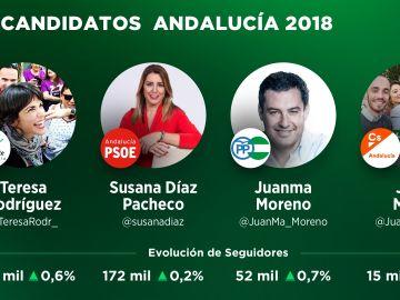 Seguidores candidatos Andalucía en Twitter