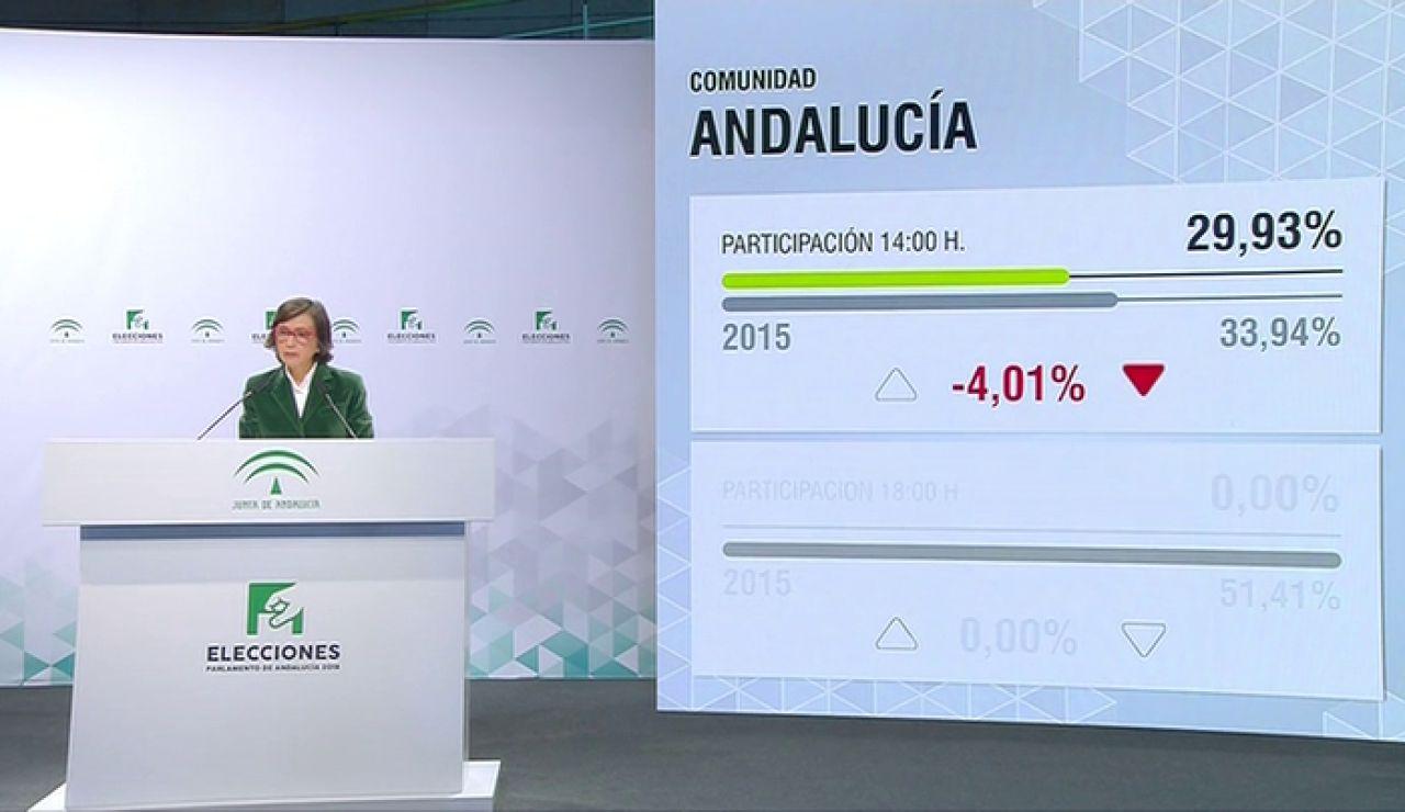 La participación a las 14:00h en las elecciones andaluzas es de 29,9%, cuatro puntos menos que en los comicios de 2015