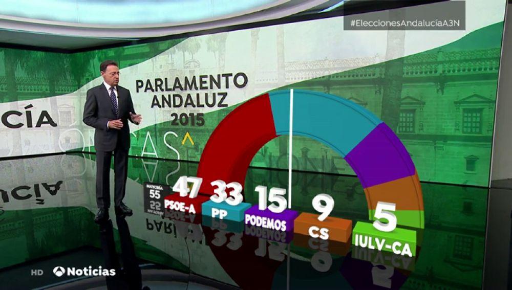 Escaños del Parlamento andaluz en 2015