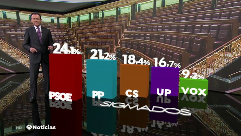 El centro derecha ganaría con mayoría absoluta, según un sondeo de Sigma Dos para Antena 3 Noticias
