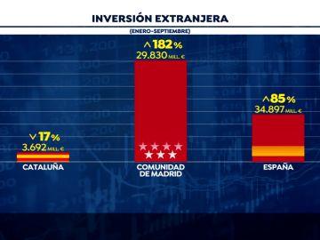 Vuelve a descender la inversión extranjera en Cataluña
