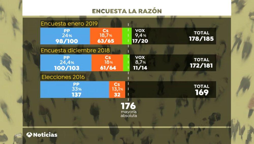 El PSOE ganaría las elecciones pero una coalición entre PP, Cs y Vox obtendría una mayoría absoluta