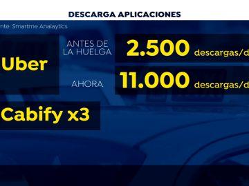 Se cuadruplica las descargas de las aplicaciones de VTC desde la huelga de taxistas
