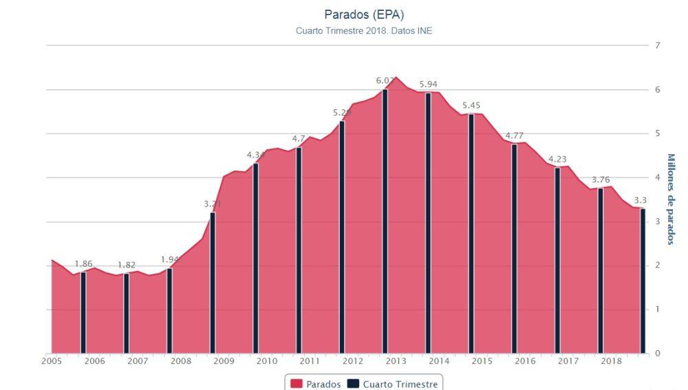 Gráfico de la evolución de la EPA