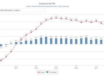 Evolución del PIB en España