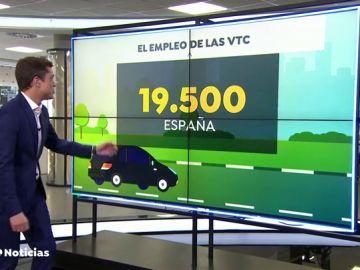 ¿Cuántos empleos dependen de Uber y Cabify en España?