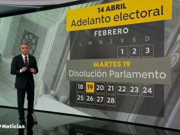 Pedro Sánchez tiene hasta el 19 de febrero para disolver las Cortes si convoca elecciones para el 14 de abril