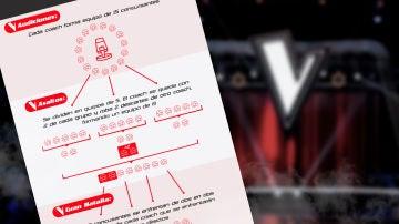 VÍDEO: Así es la novedosa dinámica de los asaltos de 'La Voz' en Antena 3