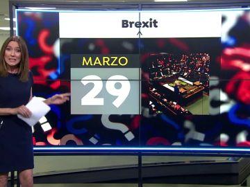 Analizamos los dos escenarios abiertos sobre el Brexit: Si o No