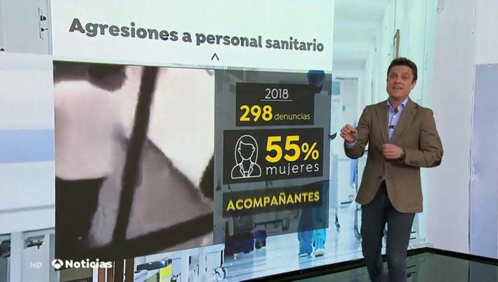 Más de 300 profesionales sanitarios sufrieron agresiones en 2018