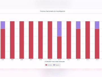 El bajo reconocimiento a las mujeres en datos