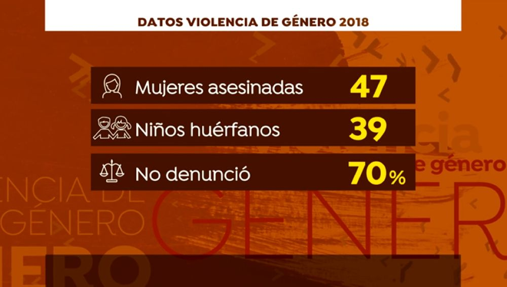 47 mujeres asesinadas por violencia de género en 2018: razones para seguir luchando por la igualdad