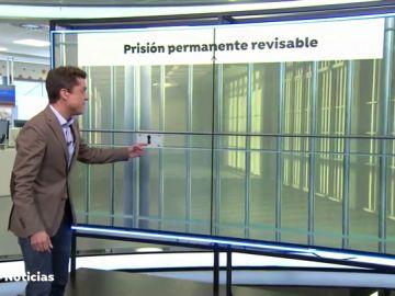 REEMPLAZO ¿Qué partidos están a favor y en contra de la prisión permanente revisable?