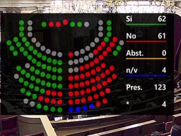El Parlament aprueba la moción del PSC que insta a Torra a convocar elecciones