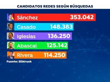 La batalla política entre los candidatos se intensifica en las redes sociales ante 'El Debate Decisivo'