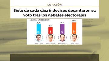 Siete de cada diez indecisos decidieron su voto tras los debates
