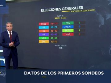 El PSOE gana las elecciones, el PP se desploma y Vox irrumpe en el Congreso con entre 36 y 38 diputados, según el sondeo de GAD3
