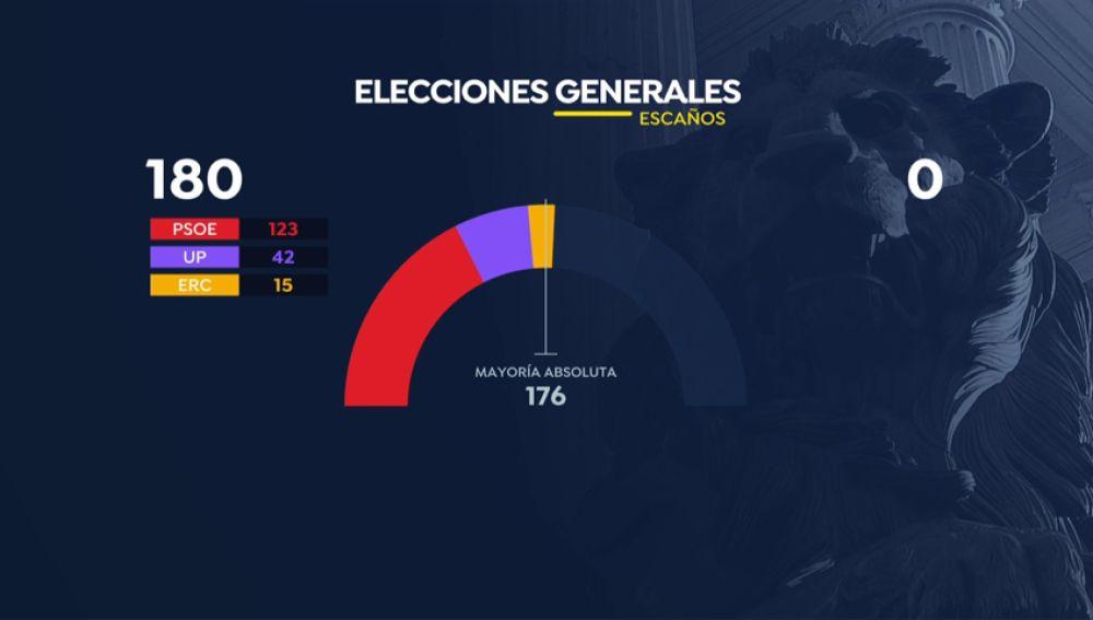 VÍDEO: Todas las opciones de pacto tras las elecciones generales
