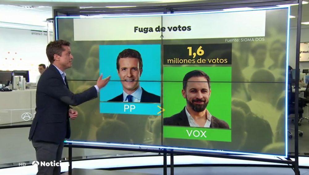 La fuga de votos perjudica al Partido Popular y a Podemos