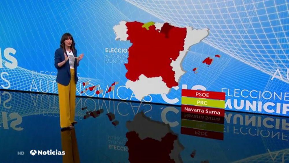 CIS: El PSOE gana en todas las comunidades menos Cantabria y Navarra