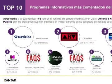 Programas informativos más comentados del año