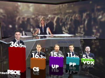 CIS: Casi la mitad de los españoles prefiere un Gobierno de coalición