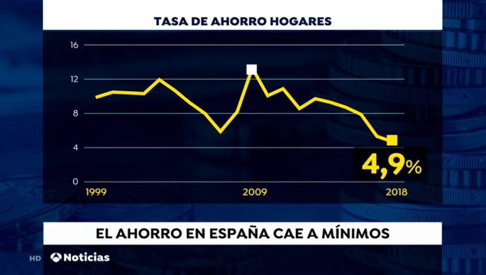 Los españoles ahorran menos de lo que deberían, según el Banco de España