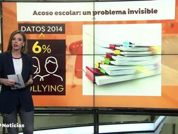 """Amnistía Internacional denuncia la """"invisibilidad"""" del acoso escolar en España"""