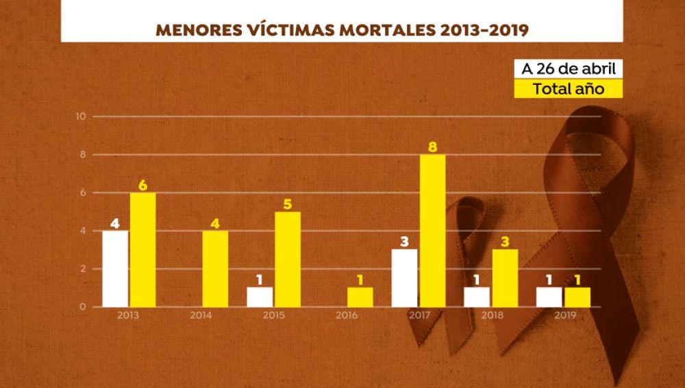 28 menores asesinados por violencia de género desde 2003
