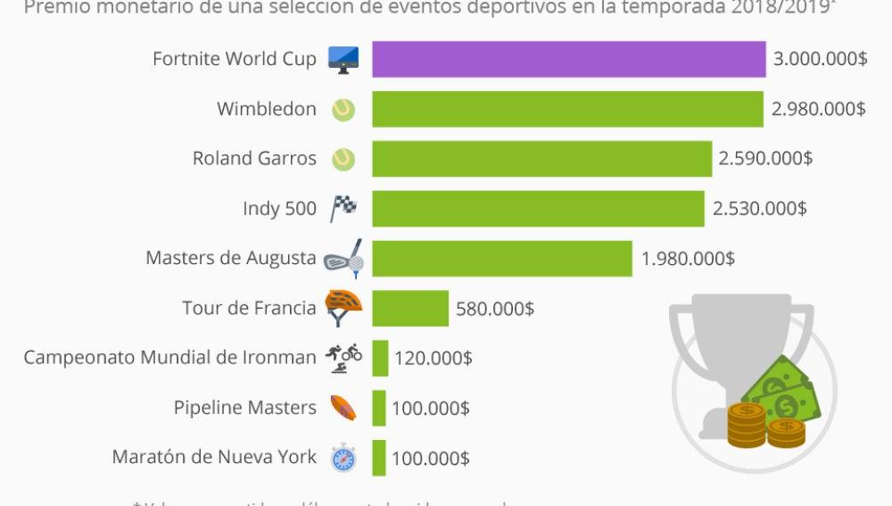La Copa del Mundo de Fortnite se paga mejor que el Roland Garros