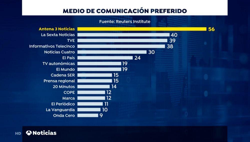 Antena 3 Noticias. los informativos de referencia en España