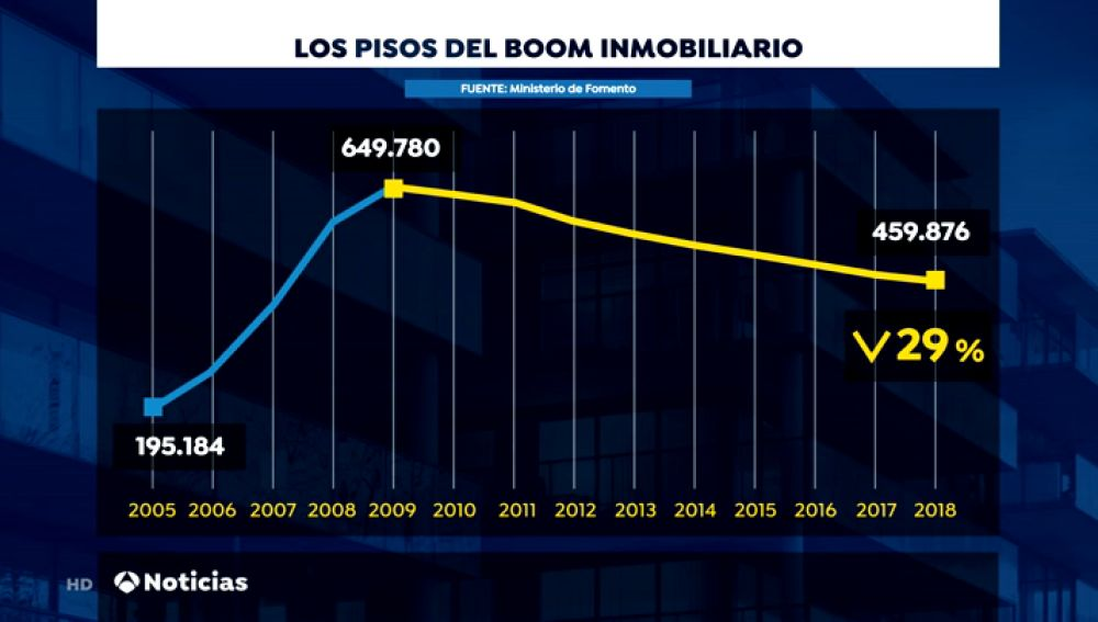 Solo se ha vendido el 30% de las viviendas creadas en el 'boom inmobiliario'