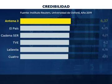 Los informativos de Antena 3 Noticias, líderes en confianza y credibilidad