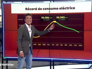 La ola de calor eleva el consumo eléctrico y aumenta la venta de ventiladores