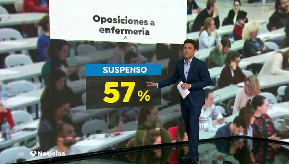 Más de la mitad de las enfermeras suspenden las oposiciones en Baleares