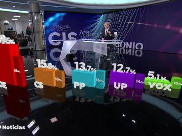 CIS de intención de voto | JULIO 2019