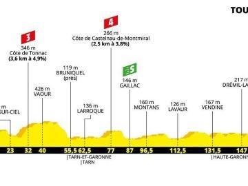 Tour de Francia 2019: perfil y recorrido de la undécima etapa de hoy, miércoles 17 de julio