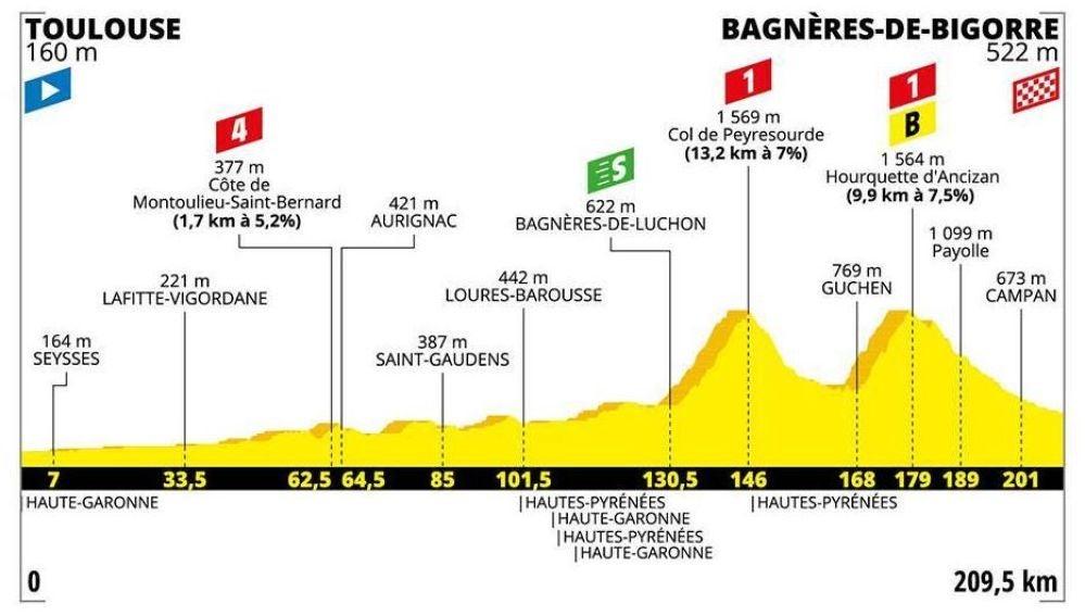 Tour de Francia 2019: perfil y recorrido de la duodécima etapa de hoy, jueves 18 de julio