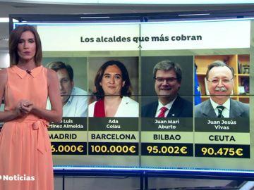 Los alcaldes que más se han subido el sueldo