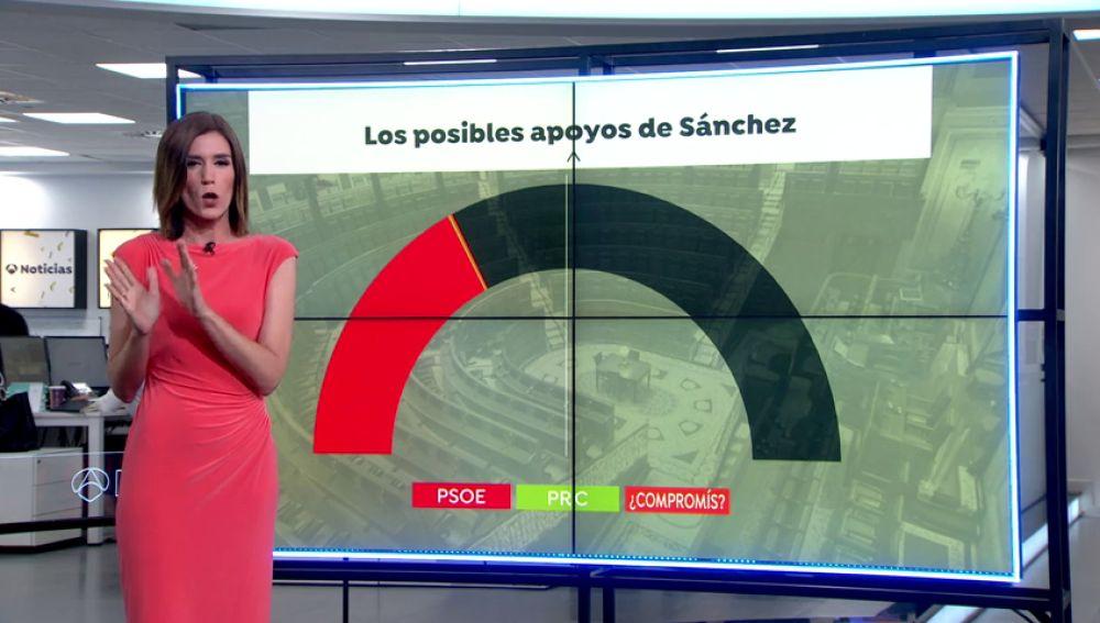 ¿Con cuántos votos cuenta Pedro Sánchez para la investidura?