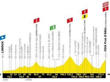 Perfil y recorrido de la etapa 15 del Tour de Francia