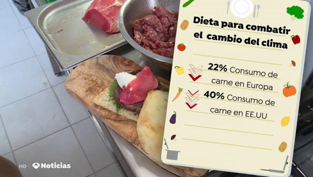 Reducir el consumo de carne ayudará a combatir el cambio climático, según un estudio