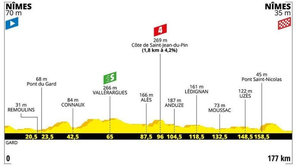 Perfil y recorrido de la etapa 16 del Tour de Francia