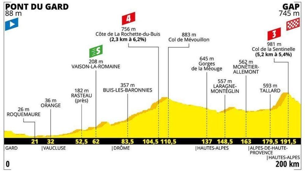 Perfil de la etapa 17 del Tour de Francia