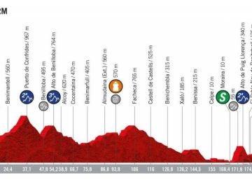 Perfil segunda etapa Vuelta a España 2019