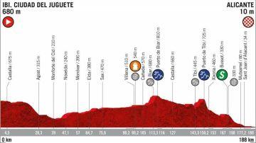 El perfil de la etapa 3 de la Vuelta a España 2019