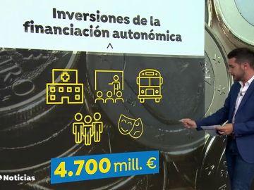 Pulso entre Hacienda y las comunidades por 5.000 millones